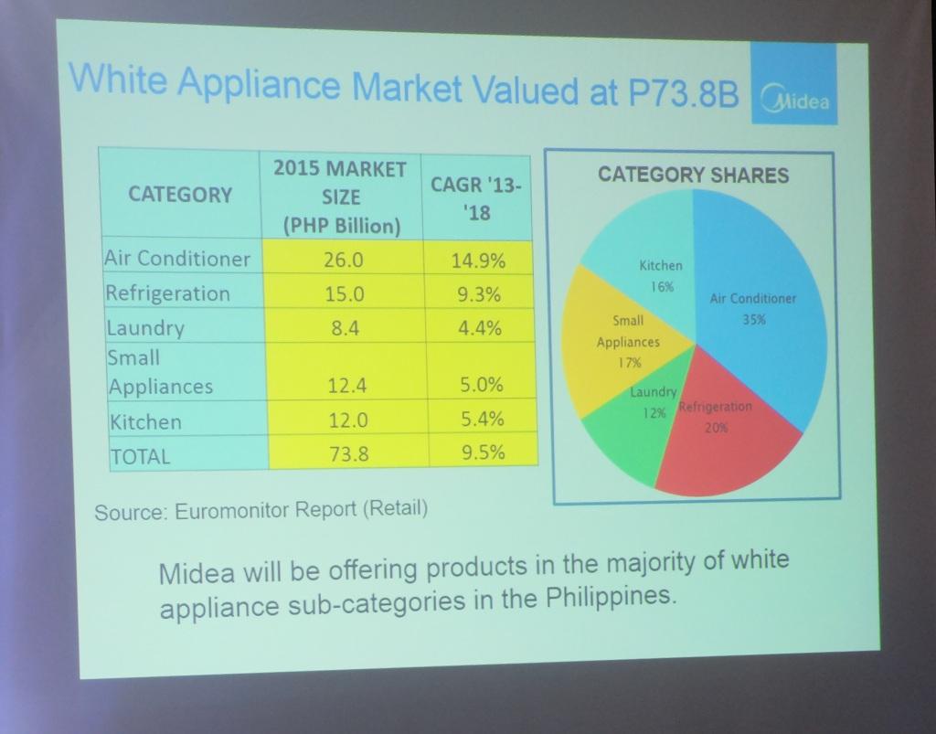 Midea on white appliances